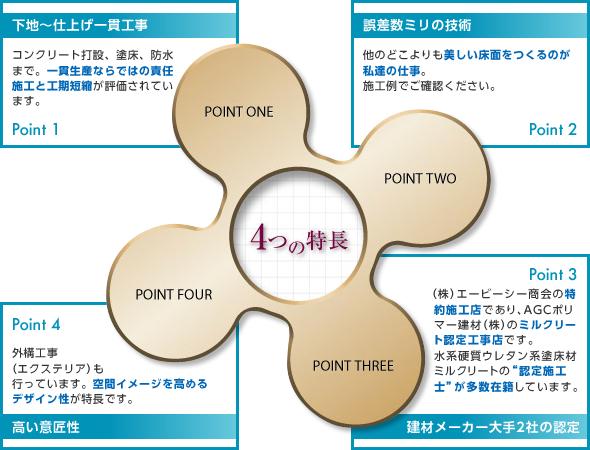 トーシン工業の4つの特徴