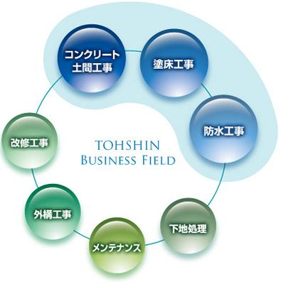 トーシン工業の事業内容